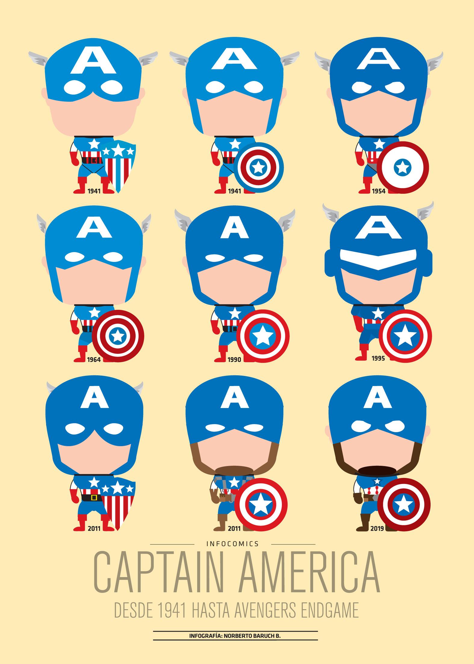 Infografía Capitán America